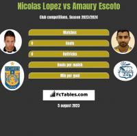 Nicolas Lopez vs Amaury Escoto h2h player stats