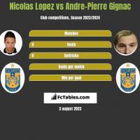 Nicolas Lopez vs Andre-Pierre Gignac h2h player stats