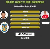 Nicolas Lopez vs Ariel Nahuelpan h2h player stats