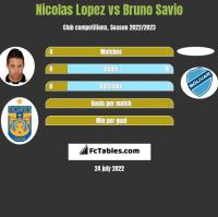 Nicolas Lopez vs Bruno Savio h2h player stats