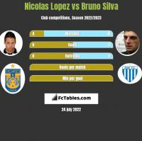 Nicolas Lopez vs Bruno Silva h2h player stats