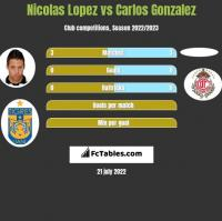 Nicolas Lopez vs Carlos Gonzalez h2h player stats