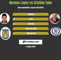 Nicolas Lopez vs Cristian Tabo h2h player stats