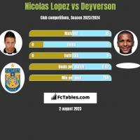 Nicolas Lopez vs Deyverson h2h player stats