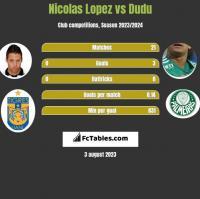 Nicolas Lopez vs Dudu h2h player stats
