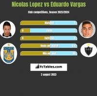 Nicolas Lopez vs Eduardo Vargas h2h player stats