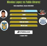 Nicolas Lopez vs Fabio Alvarez h2h player stats