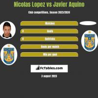 Nicolas Lopez vs Javier Aquino h2h player stats