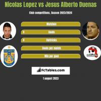 Nicolas Lopez vs Jesus Alberto Duenas h2h player stats
