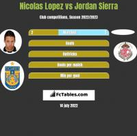 Nicolas Lopez vs Jordan Sierra h2h player stats