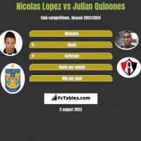 Nicolas Lopez vs Julian Quinones h2h player stats