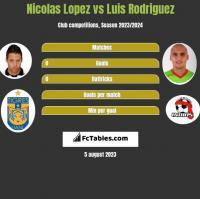 Nicolas Lopez vs Luis Rodriguez h2h player stats