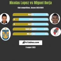Nicolas Lopez vs Miguel Borja h2h player stats