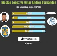 Nicolas Lopez vs Omar Andres Fernandez h2h player stats