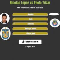 Nicolas Lopez vs Paolo Yrizar h2h player stats