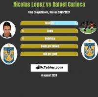Nicolas Lopez vs Rafael Carioca h2h player stats