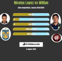 Nicolas Lopez vs Willian h2h player stats