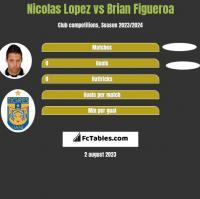 Nicolas Lopez vs Brian Figueroa h2h player stats