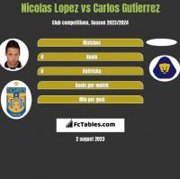 Nicolas Lopez vs Carlos Gutierrez h2h player stats