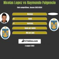 Nicolas Lopez vs Raymundo Fulgencio h2h player stats
