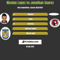Nicolas Lopez vs Jonathan Suarez h2h player stats