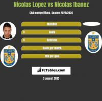 Nicolas Lopez vs Nicolas Ibanez h2h player stats