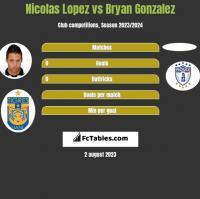 Nicolas Lopez vs Bryan Gonzalez h2h player stats