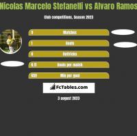 Nicolas Marcelo Stefanelli vs Alvaro Ramos h2h player stats