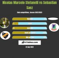 Nicolas Marcelo Stefanelli vs Sebastian Saez h2h player stats