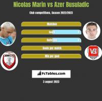 Nicolas Marin vs Azer Busuladic h2h player stats