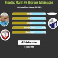 Nicolas Marin vs Giorgos Manousos h2h player stats