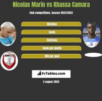 Nicolas Marin vs Khassa Camara h2h player stats