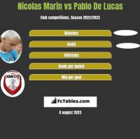 Nicolas Marin vs Pablo De Lucas h2h player stats