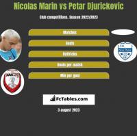 Nicolas Marin vs Petar Djurickovic h2h player stats
