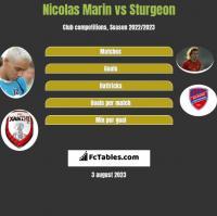 Nicolas Marin vs Sturgeon h2h player stats