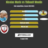 Nicolas Marin vs Thibault Moulin h2h player stats