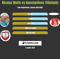 Nicolas Marin vs Konstantinos Thimianis h2h player stats