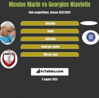 Nicolas Marin vs Georgios Ntaviotis h2h player stats