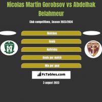 Nicolas Martin Gorobsov vs Abdelhak Belahmeur h2h player stats