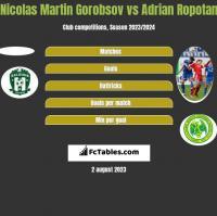 Nicolas Martin Gorobsov vs Adrian Ropotan h2h player stats