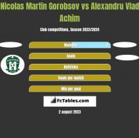 Nicolas Martin Gorobsov vs Alexandru Vlad Achim h2h player stats