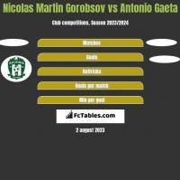 Nicolas Martin Gorobsov vs Antonio Gaeta h2h player stats