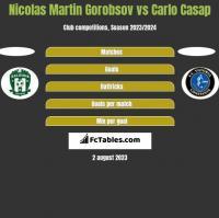 Nicolas Martin Gorobsov vs Carlo Casap h2h player stats