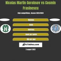 Nicolas Martin Gorobsov vs Cosmin Frasinescu h2h player stats
