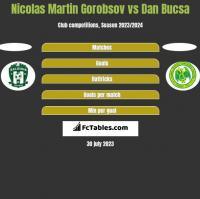 Nicolas Martin Gorobsov vs Dan Bucsa h2h player stats