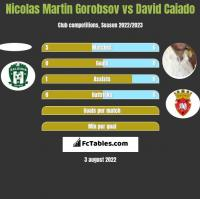 Nicolas Martin Gorobsov vs David Caiado h2h player stats