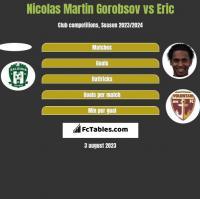 Nicolas Martin Gorobsov vs Eric h2h player stats