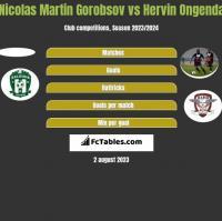 Nicolas Martin Gorobsov vs Hervin Ongenda h2h player stats