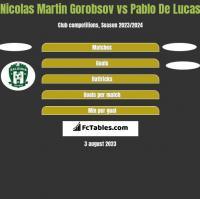 Nicolas Martin Gorobsov vs Pablo De Lucas h2h player stats