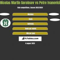 Nicolas Martin Gorobsov vs Petre Ivanovici h2h player stats